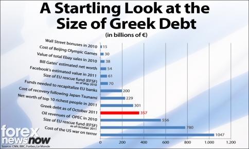 Look-at-Greek-Debt-ForexNewsNow