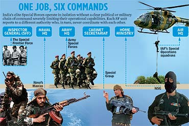 Special Forces Of India Best And The Deadliest Admirable India
